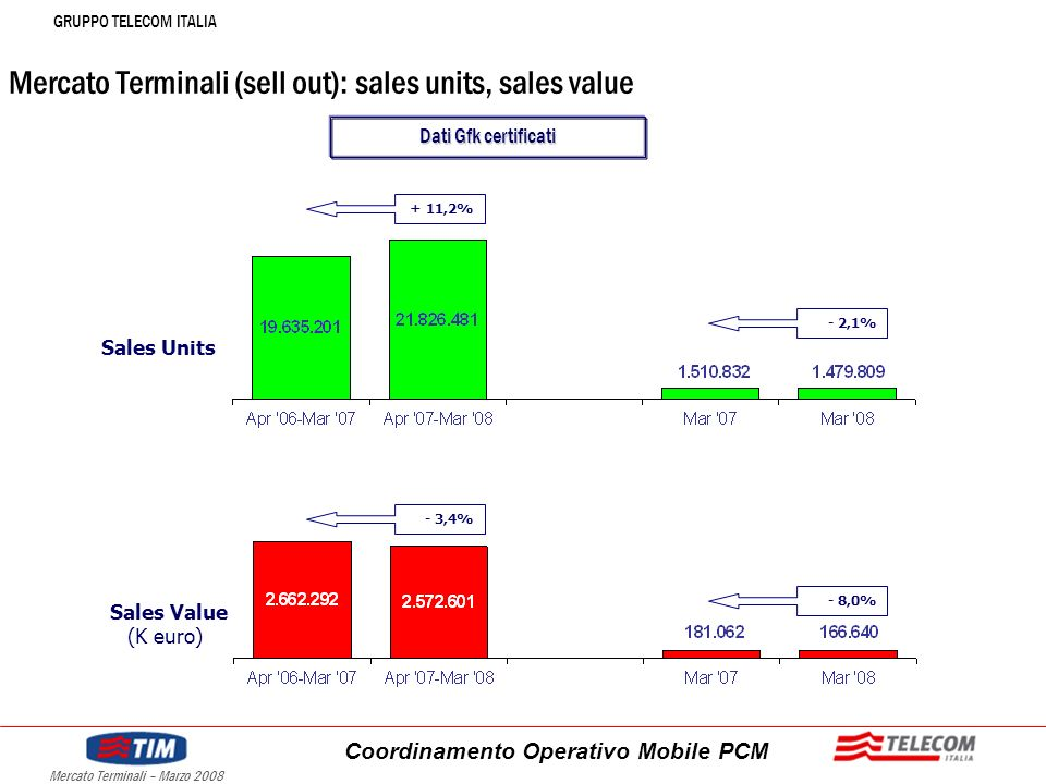 GRUPPO TELECOM ITALIA Coordinamento Operativo Mobile PCM Mercato Terminali – Marzo 2008 Mercato Terminali (sell out): sales units, sales value Sales Units Sales Value (K euro) - 8,0% - 3,4% - 2,1% + 11,2% Dati Gfk certificati