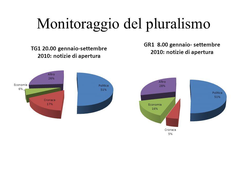 Monitoraggio del pluralismo