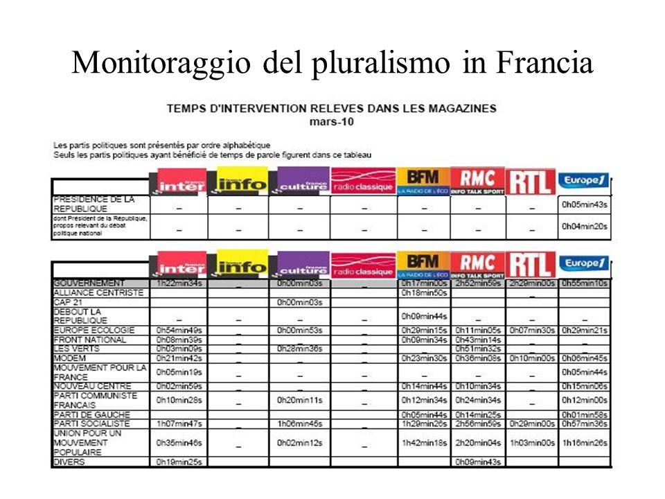 Monitoraggio del pluralismo in Svizzera I criteri per valutare i programmi di informazione sono: – professionalità giornalistica – credibilità – senso di responsabilità – rilevanza