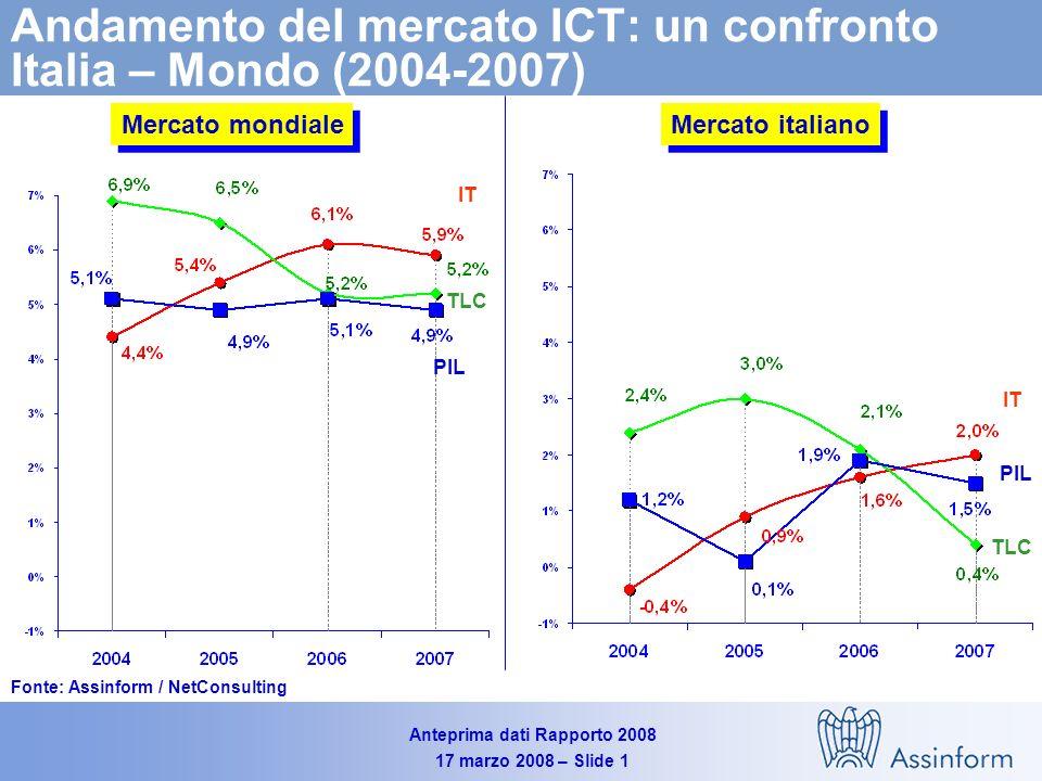 Anteprima dati Rapporto 2008 17 marzo 2008 – Slide 1 Andamento del mercato ICT: un confronto Italia – Mondo (2004-2007) Mercato mondiale Mercato italiano PIL IT TLC PIL IT TLC Fonte: Assinform / NetConsulting