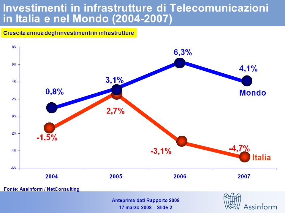 Anteprima dati Rapporto 2008 17 marzo 2008 – Slide 2 Investimenti in infrastrutture di Telecomunicazioni in Italia e nel Mondo (2004-2007) Fonte: Assinform / NetConsulting Crescita annua degli investimenti in infrastrutture Italia Mondo