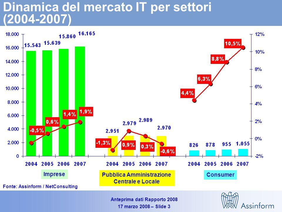 Anteprima dati Rapporto 2008 17 marzo 2008 – Slide 3 Dinamica del mercato IT per settori (2004-2007) Fonte: Assinform / NetConsulting Imprese Pubblica Amministrazione Centrale e Locale Consumer