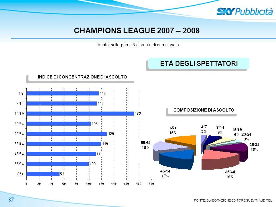 37 CHAMPIONS LEAGUE 2007 – 2008 ETÀ DEGLI SPETTATORI Analisi sulle prime 8 giornate di campionato FONTE: ELABORAZIONE EDITORE SU DATI AUDITEL INDICE DI CONCENTRAZIONE DI ASCOLTO COMPOSIZIONE DI ASCOLTO