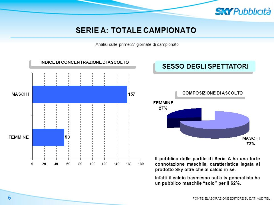 6 SERIE A: TOTALE CAMPIONATO FONTE: ELABORAZIONE EDITORE SU DATI AUDITEL INDICE DI CONCENTRAZIONE DI ASCOLTO SESSO DEGLI SPETTATORI Analisi sulle prime 27 giornate di campionato Il pubblico delle partite di Serie A ha una forte connotazione maschile, caratteristica legata al prodotto Sky oltre che al calcio in sé.