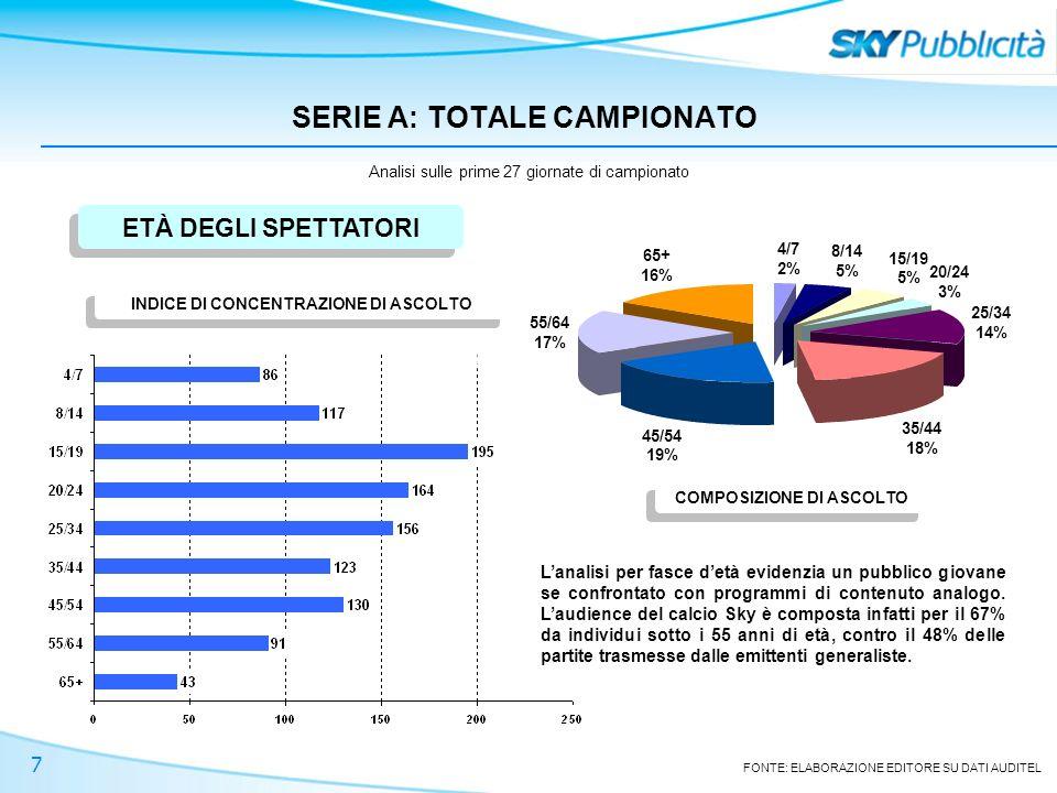 7 SERIE A: TOTALE CAMPIONATO Analisi sulle prime 27 giornate di campionato ETÀ DEGLI SPETTATORI COMPOSIZIONE DI ASCOLTO 4/7 2% 8/14 5% 15/19 5% 20/24 3% 25/34 14% 35/44 18% 45/54 19% 55/64 17% 65+ 16% FONTE: ELABORAZIONE EDITORE SU DATI AUDITEL INDICE DI CONCENTRAZIONE DI ASCOLTO Lanalisi per fasce detà evidenzia un pubblico giovane se confrontato con programmi di contenuto analogo.