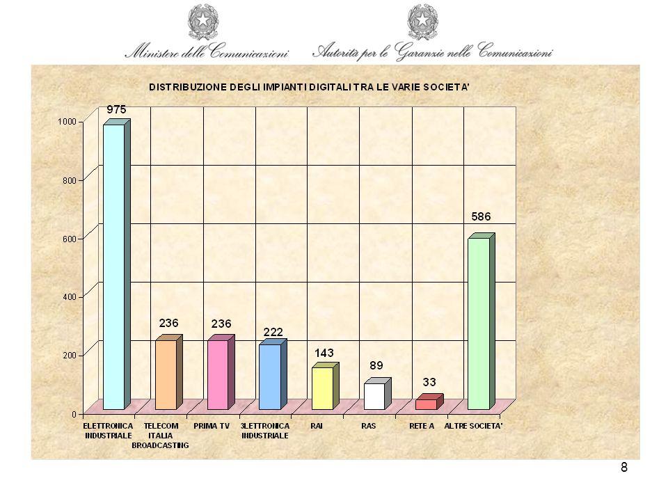 9 DISTRIBUZIONE PERCENTUALE DEGLI IMPIANTI DIGITALI TRA LE VARIE SOCIETA