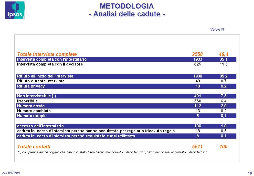 18 Job 30970iz01 METODOLOGIA - Analisi delle cadute - Valori %