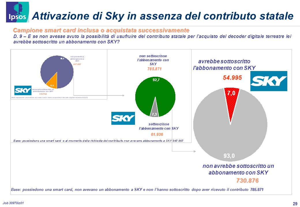 29 Job 30970iz01 Attivazione di Sky in assenza del contributo statale D.