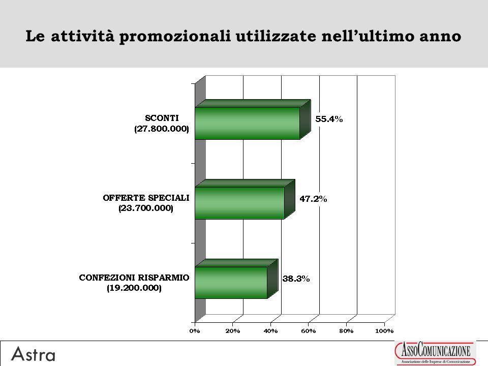 Le attività promozionali utilizzate nellultimo anno