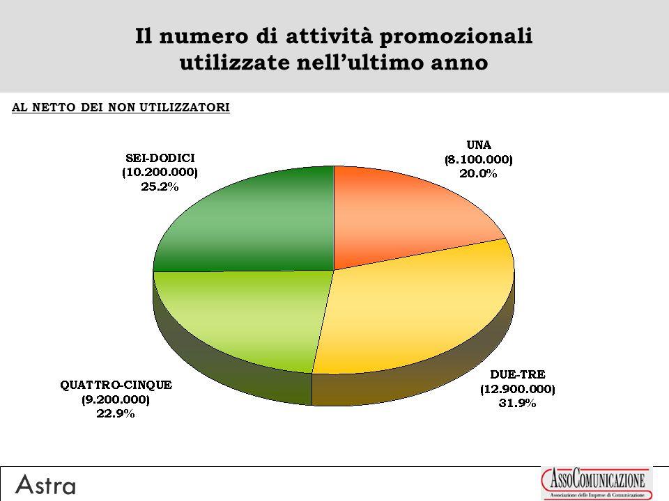 Il numero di attività promozionali utilizzate nellultimo anno AL NETTO DEI NON UTILIZZATORI