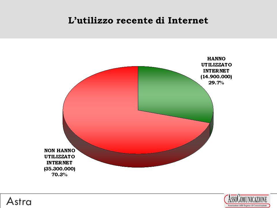 Lutilizzo recente di Internet