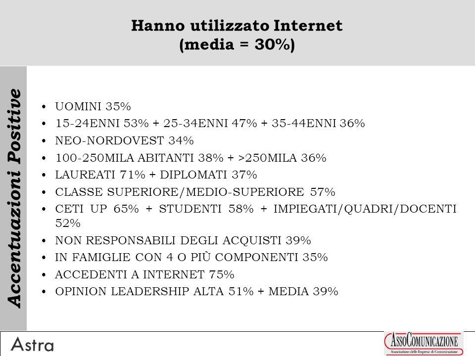 Hanno utilizzato Internet (media = 30%) UOMINI 35% 15-24ENNI 53% + 25-34ENNI 47% + 35-44ENNI 36% NEO-NORDOVEST 34% 100-250MILA ABITANTI 38% + >250MILA 36% LAUREATI 71% + DIPLOMATI 37% CLASSE SUPERIORE/MEDIO-SUPERIORE 57% CETI UP 65% + STUDENTI 58% + IMPIEGATI/QUADRI/DOCENTI 52% NON RESPONSABILI DEGLI ACQUISTI 39% IN FAMIGLIE CON 4 O PIÙ COMPONENTI 35% ACCEDENTI A INTERNET 75% OPINION LEADERSHIP ALTA 51% + MEDIA 39% Accentuazioni Positive