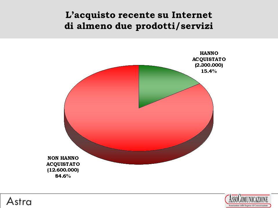 Lacquisto recente su Internet di almeno due prodotti/servizi