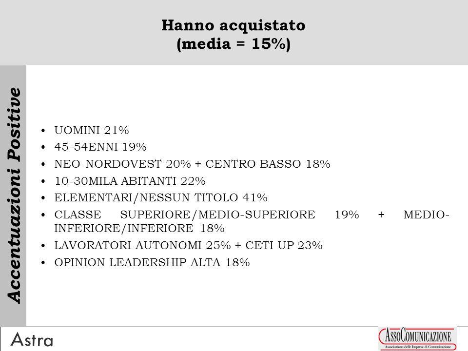 Hanno acquistato (media = 15%) UOMINI 21% 45-54ENNI 19% NEO-NORDOVEST 20% + CENTRO BASSO 18% 10-30MILA ABITANTI 22% ELEMENTARI/NESSUN TITOLO 41% CLASSE SUPERIORE/MEDIO-SUPERIORE 19% + MEDIO- INFERIORE/INFERIORE 18% LAVORATORI AUTONOMI 25% + CETI UP 23% OPINION LEADERSHIP ALTA 18% Accentuazioni Positive