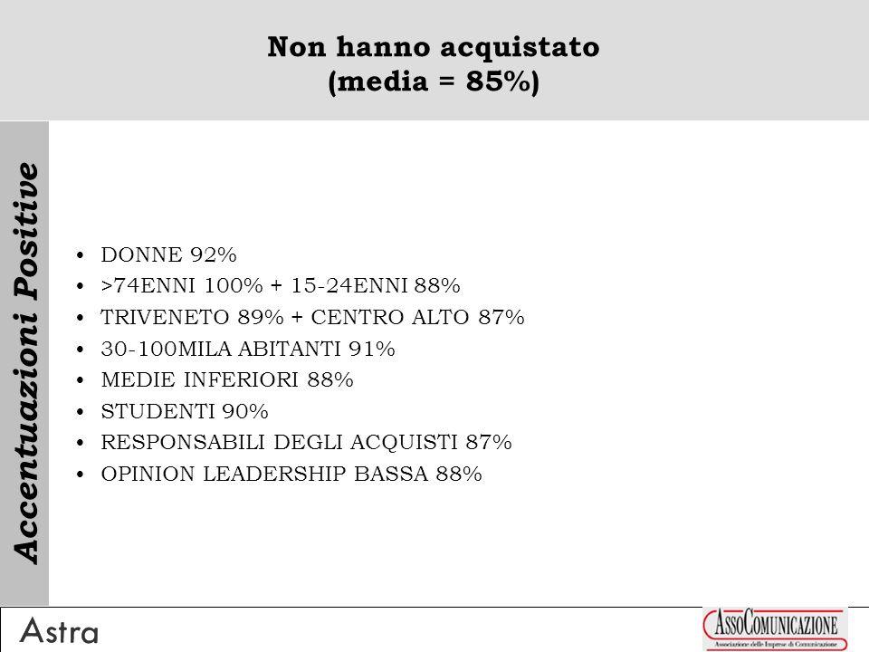 Non hanno acquistato (media = 85%) DONNE 92% >74ENNI 100% + 15-24ENNI 88% TRIVENETO 89% + CENTRO ALTO 87% 30-100MILA ABITANTI 91% MEDIE INFERIORI 88% STUDENTI 90% RESPONSABILI DEGLI ACQUISTI 87% OPINION LEADERSHIP BASSA 88% Accentuazioni Positive