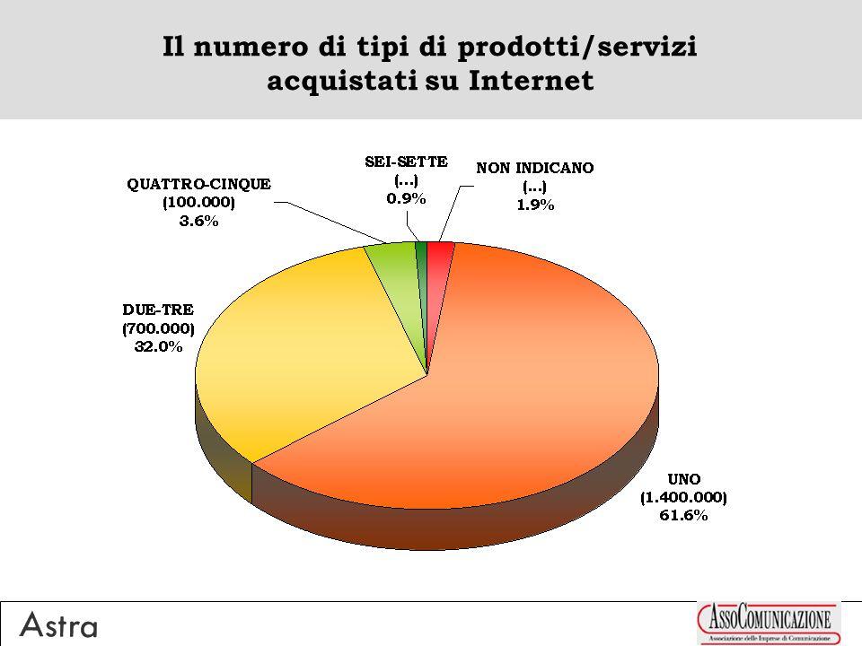Il numero di tipi di prodotti/servizi acquistati su Internet