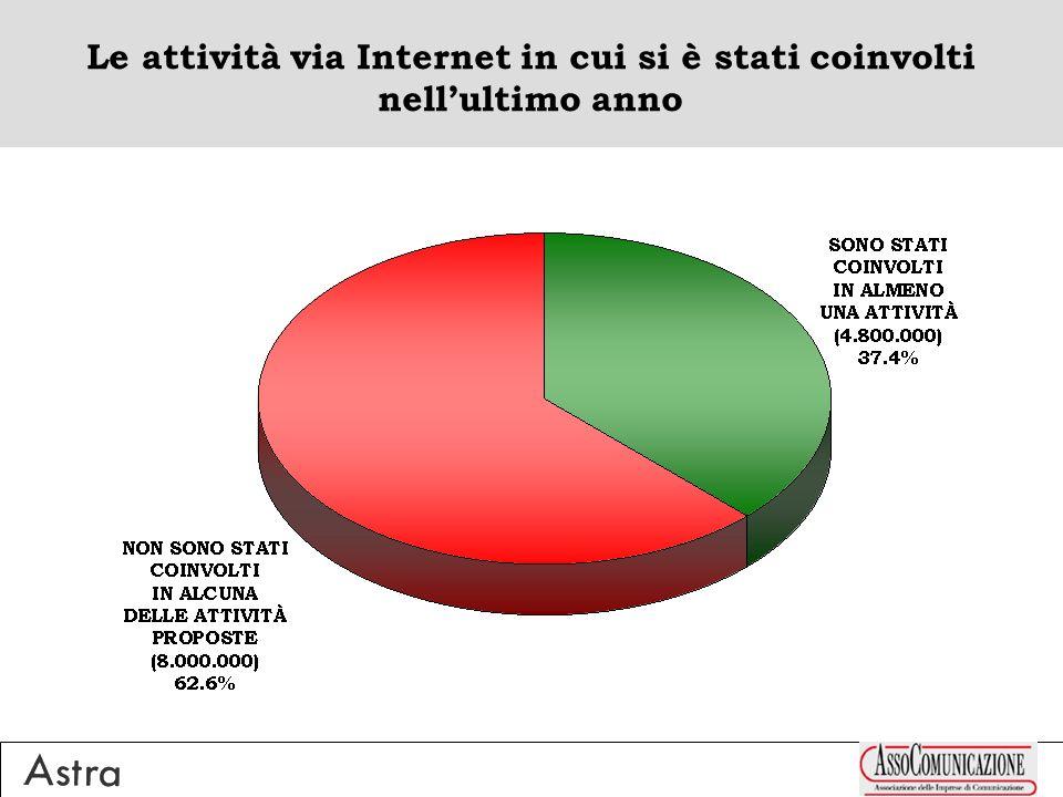 Le attività via Internet in cui si è stati coinvolti nellultimo anno