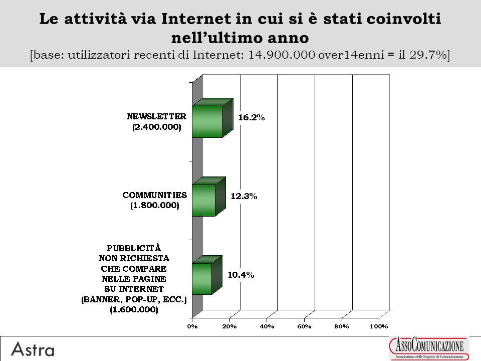 Le attività via Internet in cui si è stati coinvolti nellultimo anno [base: utilizzatori recenti di Internet: 14.900.000 over14enni = il 29.7%]