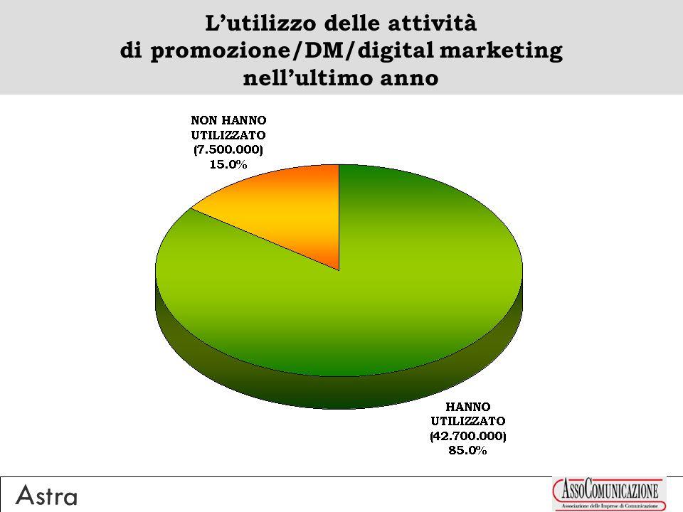 Non sono stati coinvolti in alcuna delle attività proposte (media = 63%) 45-54ENNI 72% + 55-74ENNI 70% TRIVENETO 70% + CENTRO BASSO 67% >250MILA ABITANTI 76% + 100-250MILA 66% LAUREATI 66% PENSIONATI 70% + CETI UP 68% + IMPIEGATI/QUADRI/DOCENTI 66% SINGLES 66% Accentuazioni Positive