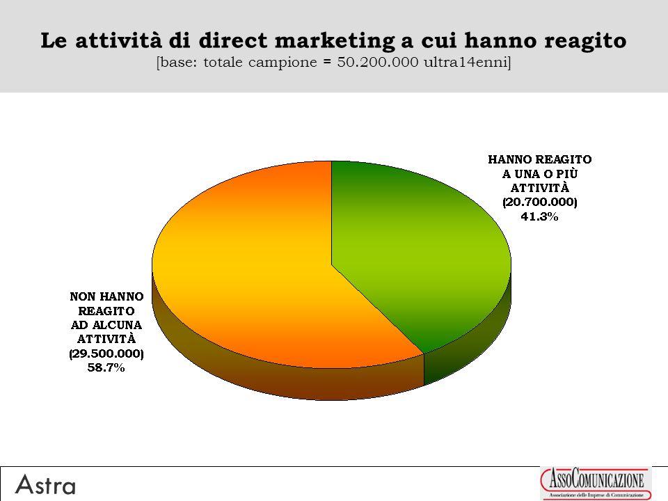 Le attività di direct marketing a cui hanno reagito [base: totale campione = 50.200.000 ultra14enni]