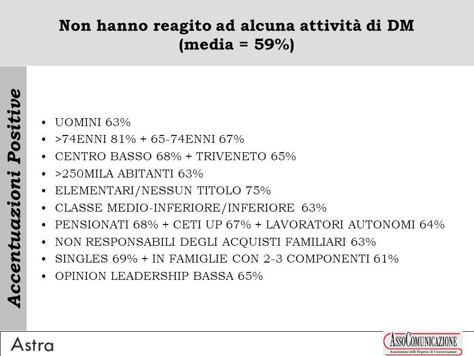 Non hanno reagito ad alcuna attività di DM (media = 59%) UOMINI 63% >74ENNI 81% + 65-74ENNI 67% CENTRO BASSO 68% + TRIVENETO 65% >250MILA ABITANTI 63% ELEMENTARI/NESSUN TITOLO 75% CLASSE MEDIO-INFERIORE/INFERIORE 63% PENSIONATI 68% + CETI UP 67% + LAVORATORI AUTONOMI 64% NON RESPONSABILI DEGLI ACQUISTI FAMILIARI 63% SINGLES 69% + IN FAMIGLIE CON 2-3 COMPONENTI 61% OPINION LEADERSHIP BASSA 65% Accentuazioni Positive