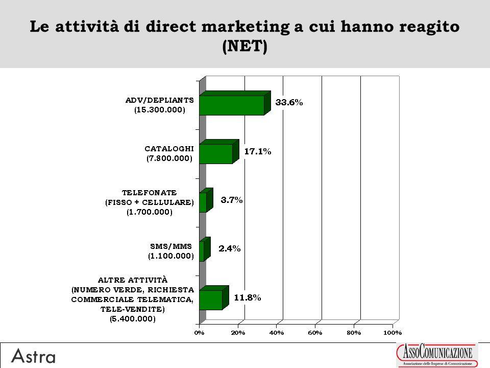 Le attività di direct marketing a cui hanno reagito (NET)