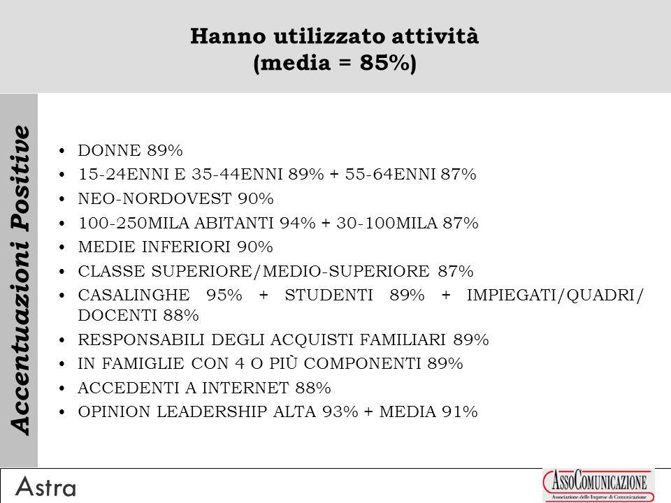 Non hanno utilizzato attività (media = 15%) UOMINI 20% >74ENNI 30% + 65-74ENNI 18% NEO-SUD 18% >250MILA ABITANTI 19% ELEMENTARI/NESSUN TITOLO 26% CLASSE MEDIO-INFERIORE/INFERIORE 21% CETI UP 26% + PENSIONATI 21% + LAVORATORI AUTONOMI 17% NON RESPONSABILI DEGLI ACQUISTI FAMILIARI 19% SINGLES 20% NON ACCEDENTI A INTERNET 17% OPINION LEADERSHIP BASSA 21% Accentuazioni Positive