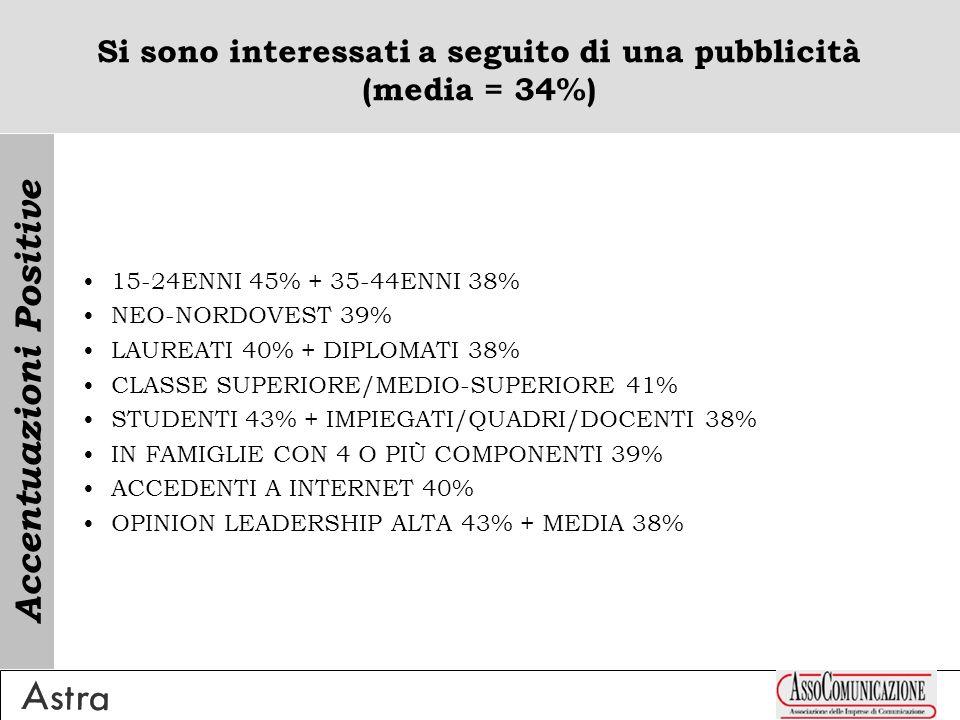 Si sono interessati a seguito di una pubblicità (media = 34%) 15-24ENNI 45% + 35-44ENNI 38% NEO-NORDOVEST 39% LAUREATI 40% + DIPLOMATI 38% CLASSE SUPERIORE/MEDIO-SUPERIORE 41% STUDENTI 43% + IMPIEGATI/QUADRI/DOCENTI 38% IN FAMIGLIE CON 4 O PIÙ COMPONENTI 39% ACCEDENTI A INTERNET 40% OPINION LEADERSHIP ALTA 43% + MEDIA 38% Accentuazioni Positive