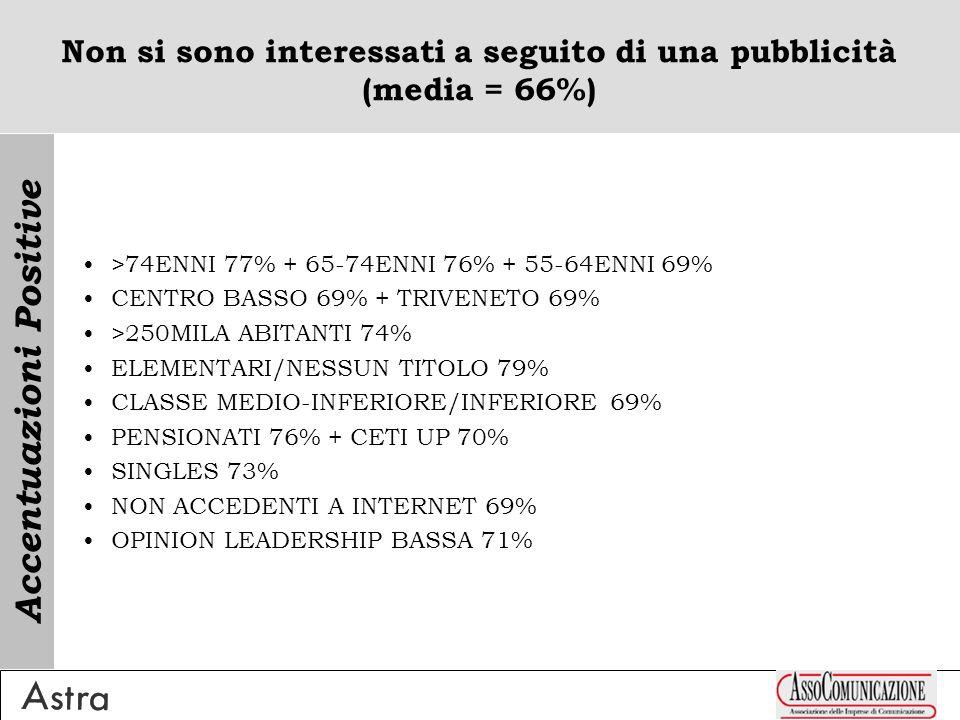 Non si sono interessati a seguito di una pubblicità (media = 66%) >74ENNI 77% + 65-74ENNI 76% + 55-64ENNI 69% CENTRO BASSO 69% + TRIVENETO 69% >250MILA ABITANTI 74% ELEMENTARI/NESSUN TITOLO 79% CLASSE MEDIO-INFERIORE/INFERIORE 69% PENSIONATI 76% + CETI UP 70% SINGLES 73% NON ACCEDENTI A INTERNET 69% OPINION LEADERSHIP BASSA 71% Accentuazioni Positive