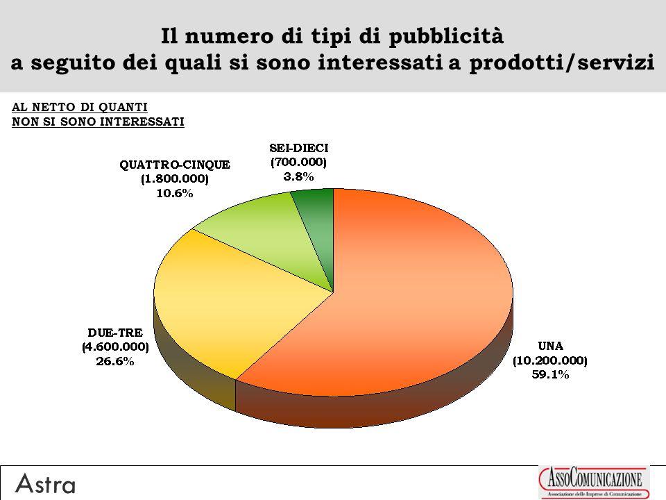 Il numero di tipi di pubblicità a seguito dei quali si sono interessati a prodotti/servizi AL NETTO DI QUANTI NON SI SONO INTERESSATI