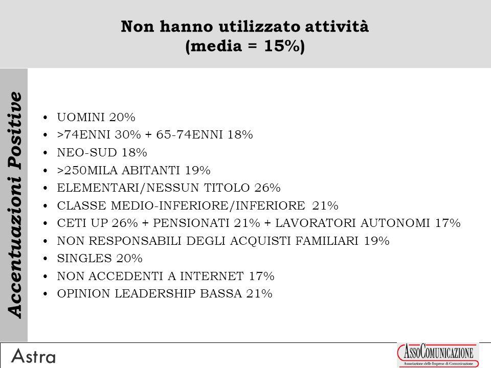 n° medio di prodotti/servizi indicati: 1.8