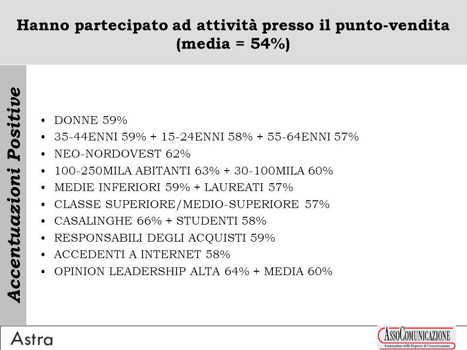 Hanno partecipato ad attività presso il punto-vendita (media = 54%) DONNE 59% 35-44ENNI 59% + 15-24ENNI 58% + 55-64ENNI 57% NEO-NORDOVEST 62% 100-250MILA ABITANTI 63% + 30-100MILA 60% MEDIE INFERIORI 59% + LAUREATI 57% CLASSE SUPERIORE/MEDIO-SUPERIORE 57% CASALINGHE 66% + STUDENTI 58% RESPONSABILI DEGLI ACQUISTI 59% ACCEDENTI A INTERNET 58% OPINION LEADERSHIP ALTA 64% + MEDIA 60% Accentuazioni Positive