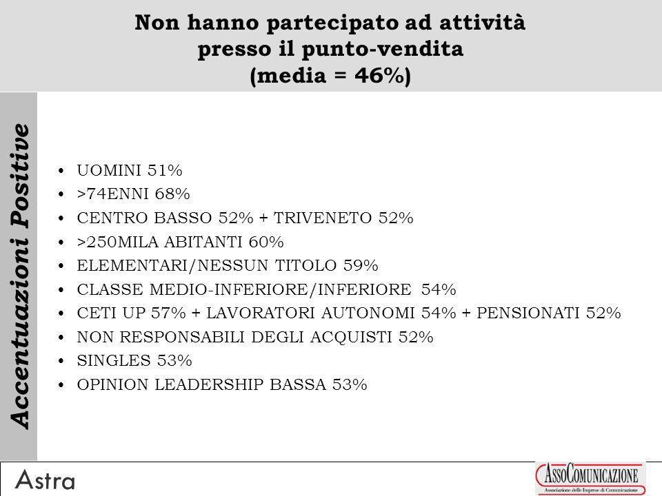 Non hanno partecipato ad attività presso il punto-vendita (media = 46%) UOMINI 51% >74ENNI 68% CENTRO BASSO 52% + TRIVENETO 52% >250MILA ABITANTI 60% ELEMENTARI/NESSUN TITOLO 59% CLASSE MEDIO-INFERIORE/INFERIORE 54% CETI UP 57% + LAVORATORI AUTONOMI 54% + PENSIONATI 52% NON RESPONSABILI DEGLI ACQUISTI 52% SINGLES 53% OPINION LEADERSHIP BASSA 53% Accentuazioni Positive
