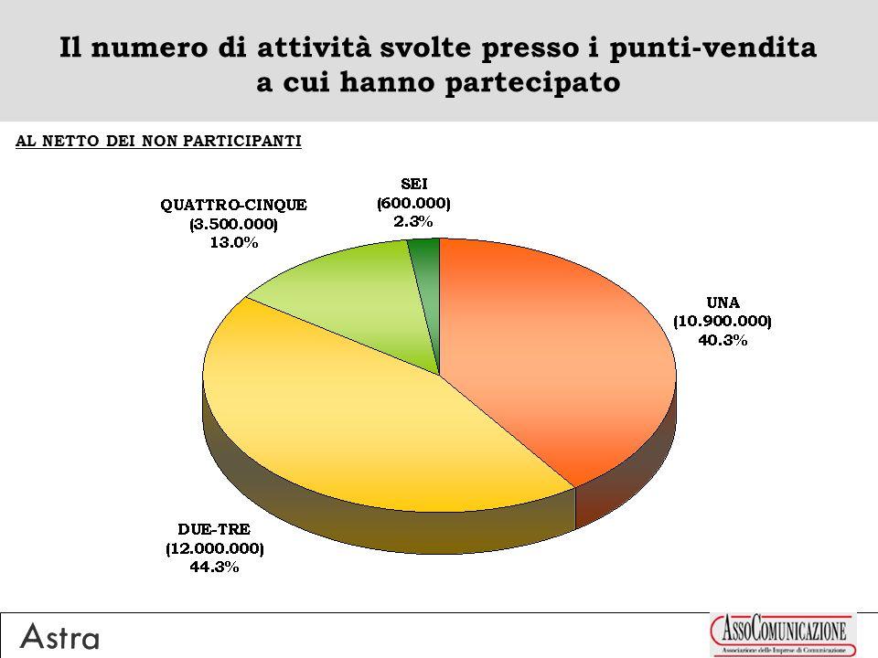Il numero di attività svolte presso i punti-vendita a cui hanno partecipato AL NETTO DEI NON PARTICIPANTI