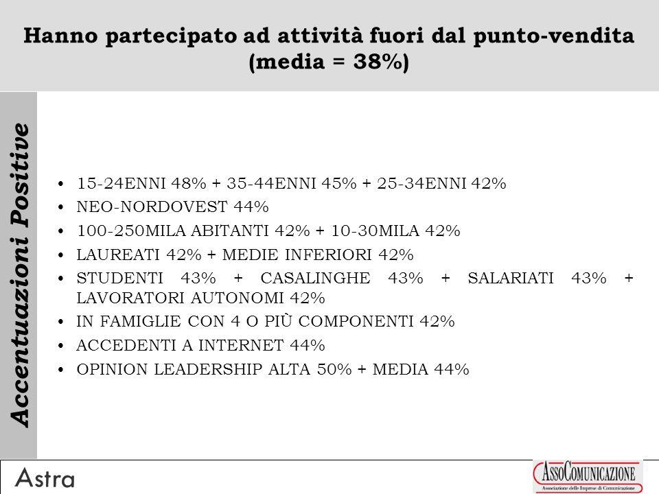 Hanno partecipato ad attività fuori dal punto-vendita (media = 38%) 15-24ENNI 48% + 35-44ENNI 45% + 25-34ENNI 42% NEO-NORDOVEST 44% 100-250MILA ABITANTI 42% + 10-30MILA 42% LAUREATI 42% + MEDIE INFERIORI 42% STUDENTI 43% + CASALINGHE 43% + SALARIATI 43% + LAVORATORI AUTONOMI 42% IN FAMIGLIE CON 4 O PIÙ COMPONENTI 42% ACCEDENTI A INTERNET 44% OPINION LEADERSHIP ALTA 50% + MEDIA 44% Accentuazioni Positive