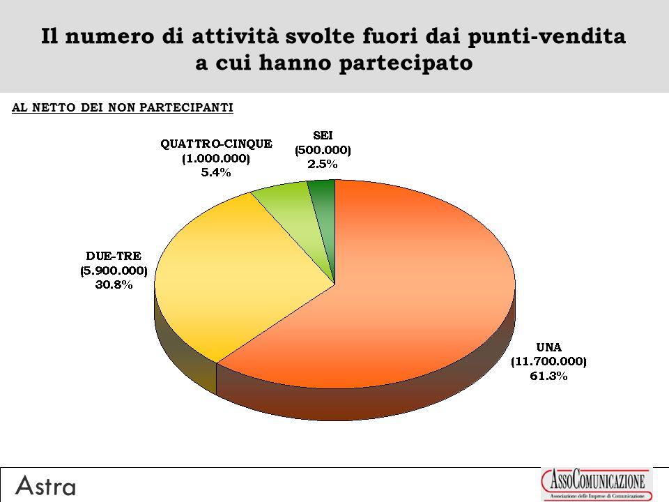 Il numero di attività svolte fuori dai punti-vendita a cui hanno partecipato AL NETTO DEI NON PARTECIPANTI