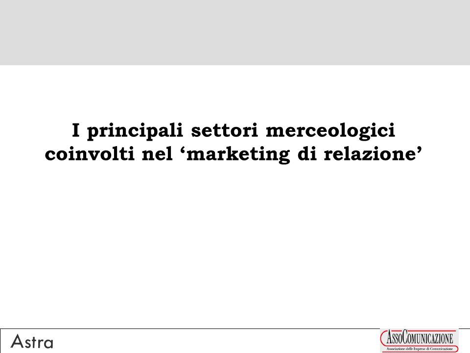 I principali settori merceologici coinvolti nel marketing di relazione