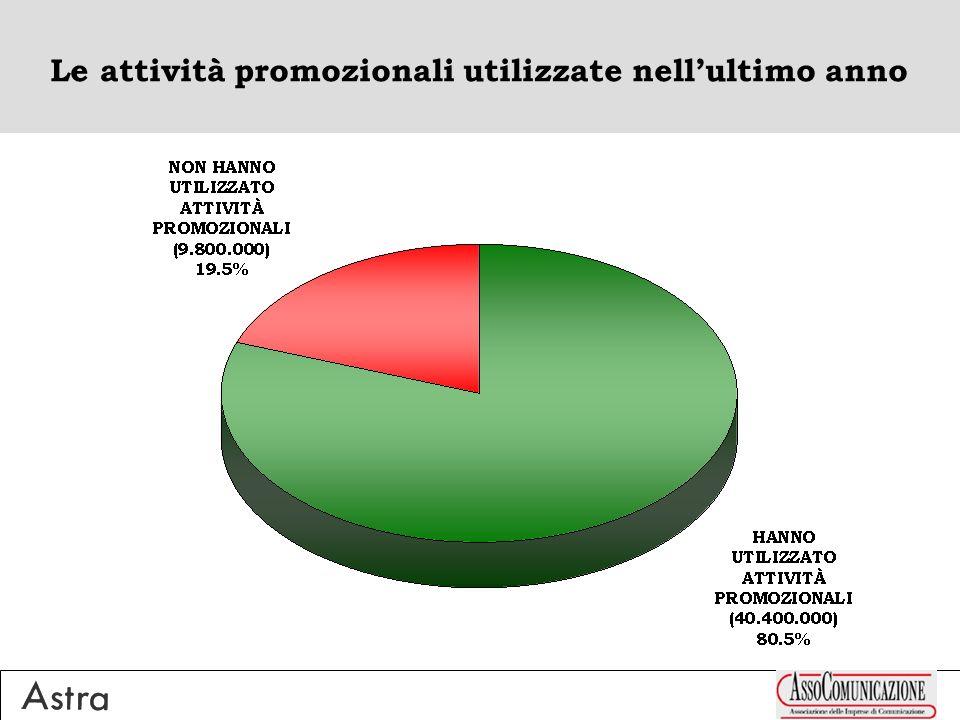 Il numero di attività di direct marketing a cui hanno reagito AL NETTO DEI NON REAGENTI