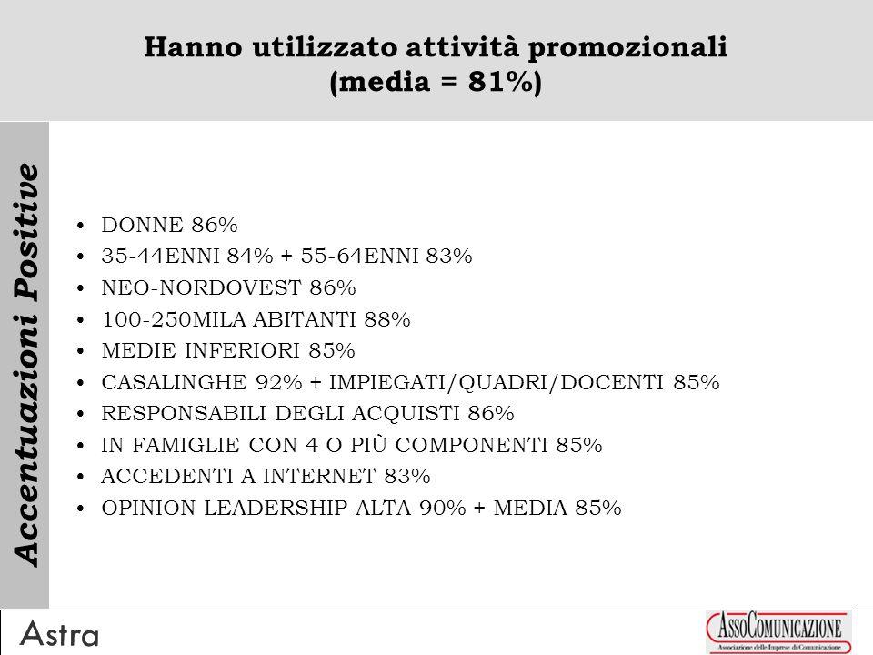 Non hanno utilizzato attività promozionali (media = 19%) UOMINI 26% >74ENNI 34% NEO-SUD 23% >250MILA ABITANTI 23% ELEMENTARI/NESSUN TITOLO 30% CLASSE MEDIO-INFERIORE/INFERIORE 25% CETI UP 33% + PENSIONATI 25% + LAVORATORI AUTONOMI 22% NON RESPONSABILI DEGLI ACQUISTI 25% SINGLES 25% OPINION LEADERSHIP BASSA 26% Accentuazioni Positive