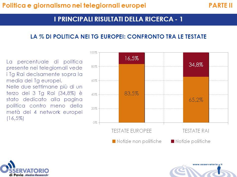 Politica e giornalismo nei telegiornali europei PARTE II LA % DI POLITICA NEI TG EUROPEI: CONFRONTO TRA LE TESTATE I PRINCIPALI RISULTATI DELLA RICERCA - 1 La percentuale di politica presente nei telegiornali vede i Tg Rai decisamente sopra la media dei Tg europei.