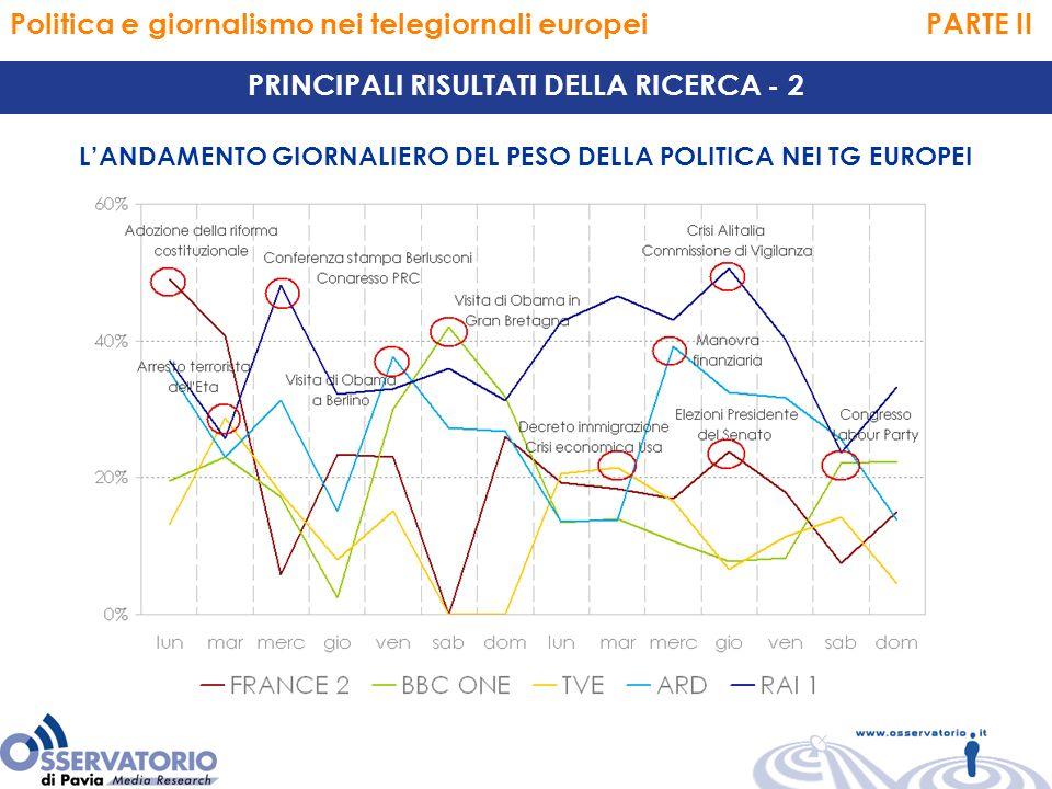 Politica e giornalismo nei telegiornali europei PARTE II PRINCIPALI RISULTATI DELLA RICERCA - 2 LANDAMENTO GIORNALIERO DEL PESO DELLA POLITICA NEI TG EUROPEI