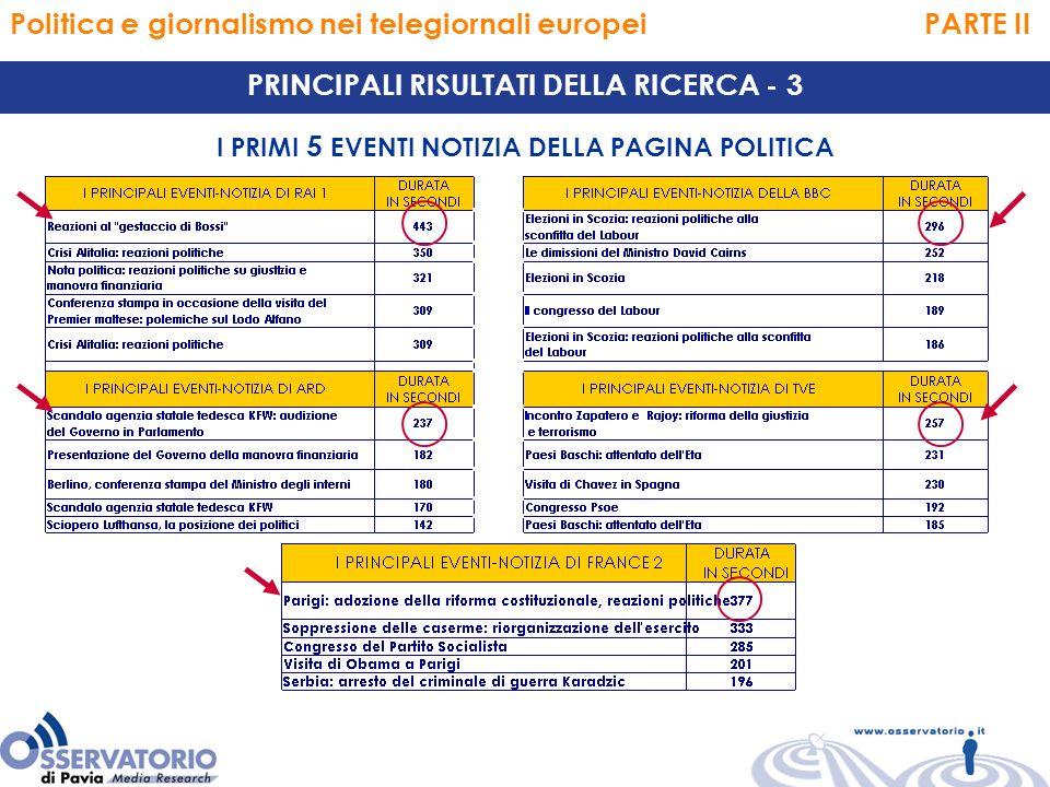 Politica e giornalismo nei telegiornali europei PARTE II PRINCIPALI RISULTATI DELLA RICERCA - 3 I PRIMI 5 EVENTI NOTIZIA DELLA PAGINA POLITICA