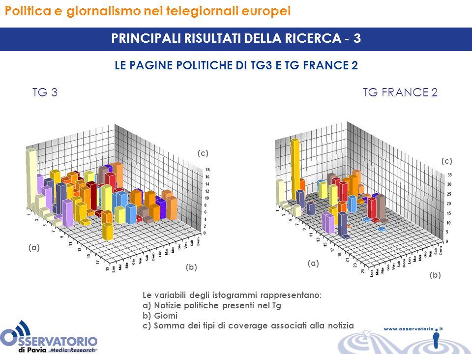 Politica e giornalismo nei telegiornali europei PRINCIPALI RISULTATI DELLA RICERCA - 3 LE PAGINE POLITICHE DI TG3 E TG FRANCE 2 TG 3TG FRANCE 2 (a) (b) (c) Le variabili degli istogrammi rappresentano: a) Notizie politiche presenti nel Tg b) Giorni c) Somma dei tipi di coverage associati alla notizia