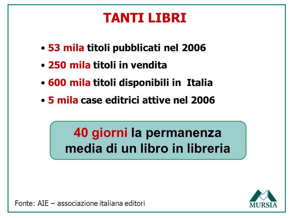 TANTI LIBRI Fonte: AIE – associazione italiana editori 53 mila titoli pubblicati nel 2006 250 mila titoli in vendita 600 mila titoli disponibili in It