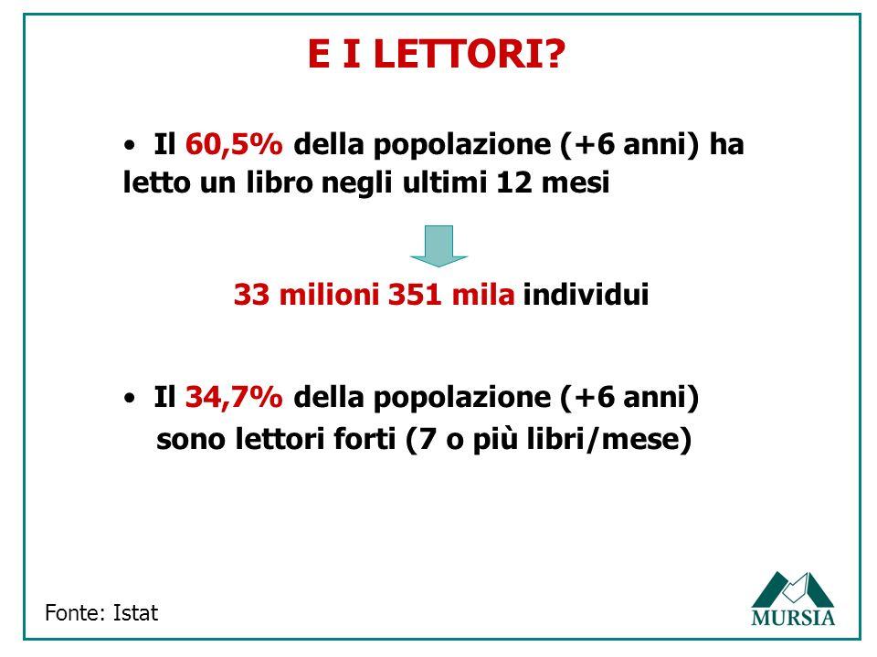 E I LETTORI? Fonte: Istat Il 60,5% della popolazione (+6 anni) ha letto un libro negli ultimi 12 mesi 33 milioni 351 mila individui Il 34,7% della pop