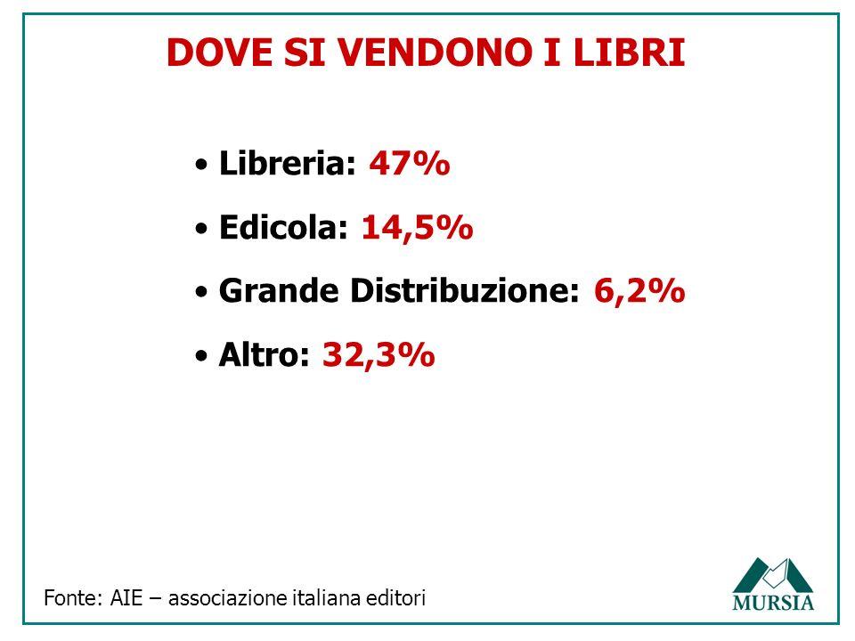 DOVE SI VENDONO I LIBRI Libreria: 47% Edicola: 14,5% Grande Distribuzione: 6,2% Altro: 32,3% Fonte: AIE – associazione italiana editori
