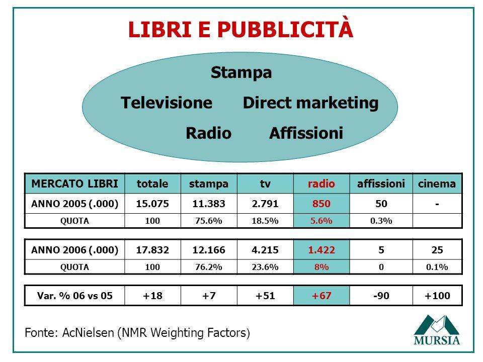 MERCATO LIBRItotalestampatvradioaffissionicinema ANNO 2005 (.000)15.07511.3832.79185050- QUOTA10075.6%18.5%5.6%0.3% ANNO 2006 (.000)17.83212.1664.2151