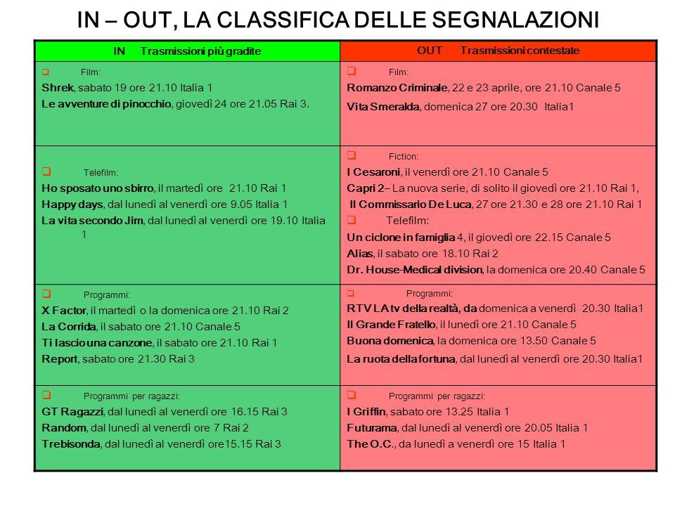 IN Trasmissioni più gradite OUT Trasmissioni contestate Film: Shrek, sabato 19 ore 21.10 Italia 1 Le avventure di pinocchio, giovedì 24 ore 21.05 Rai 3.