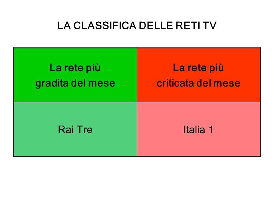 La rete più gradita del mese La rete più criticata del mese Rai TreItalia 1 LA CLASSIFICA DELLE RETI TV