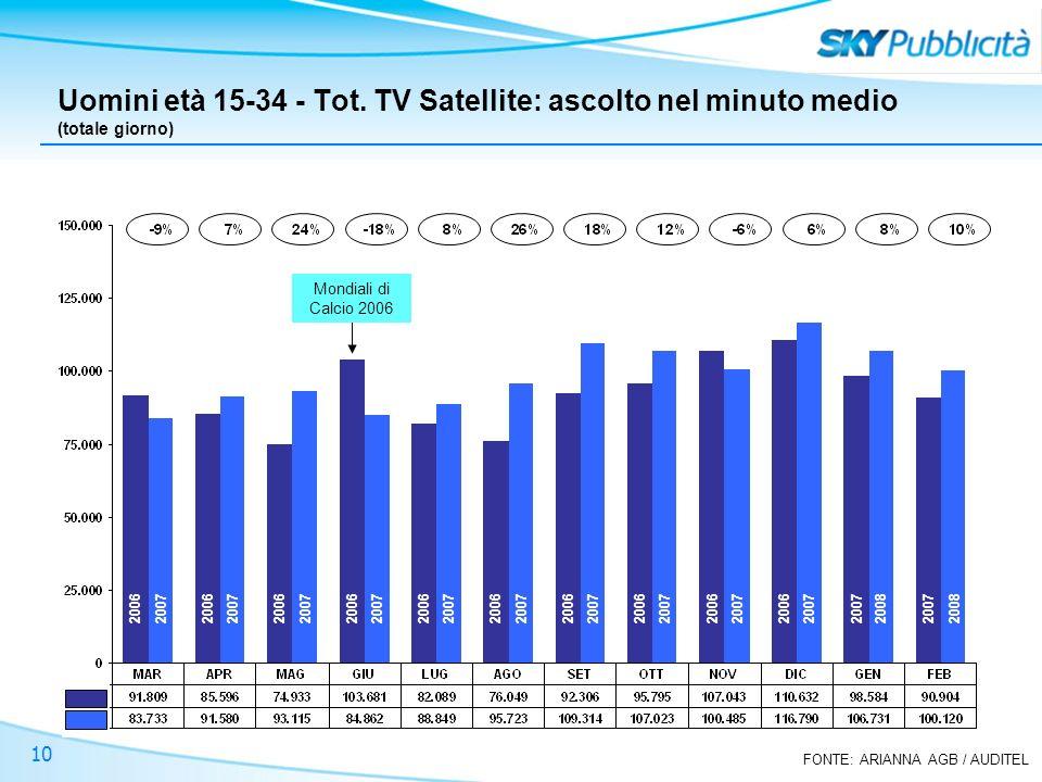 FONTE: ARIANNA AGB / AUDITEL 10 Uomini età 15-34 - Tot. TV Satellite: ascolto nel minuto medio (totale giorno) Mondiali di Calcio 2006 2006 2007 2008